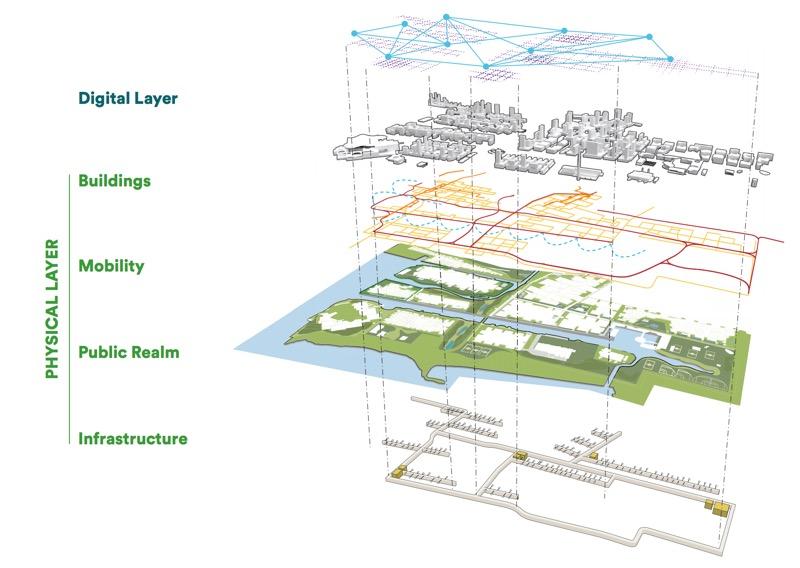 The Deceptive Platform Utopianism Of Google U2019s Sidewalk Labs